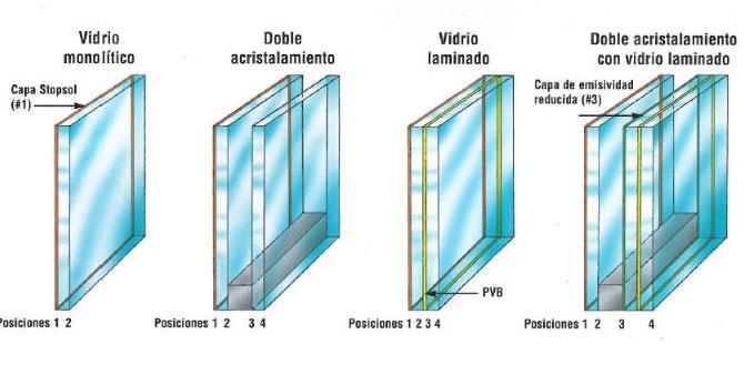 Aluminios garcilaso productos vidrios carpinter a de for Aislamiento acustico vidrio